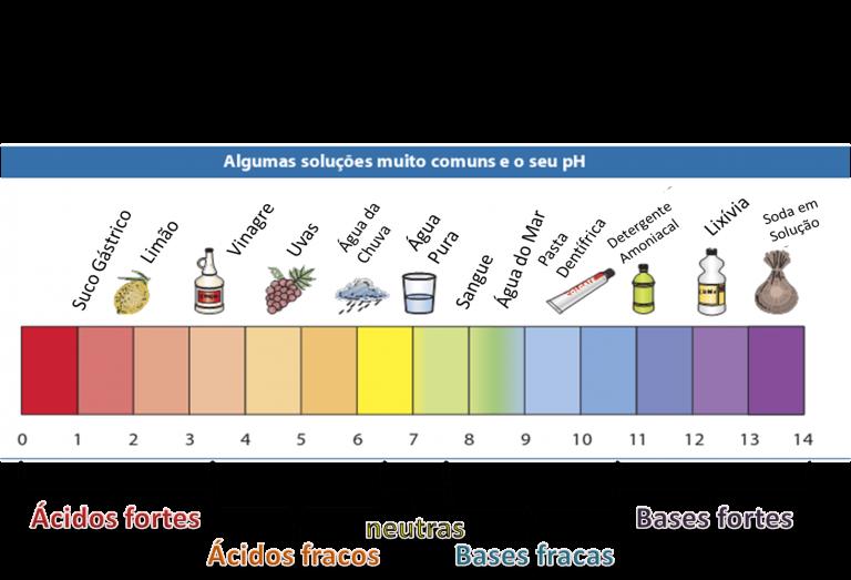 PH do Estômago - Grupo Ábaco